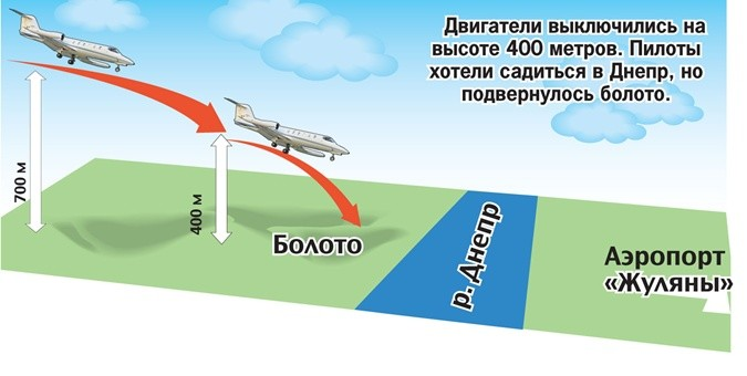 Аварийная посадка Як-40 на Осокорках